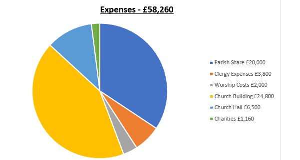 2018 Expences Chart